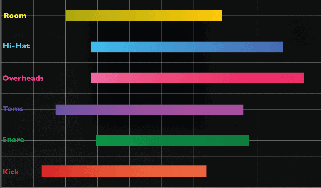 The Ultimate Drums EQ Chart